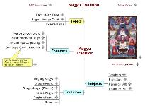 Kagyu Tradition