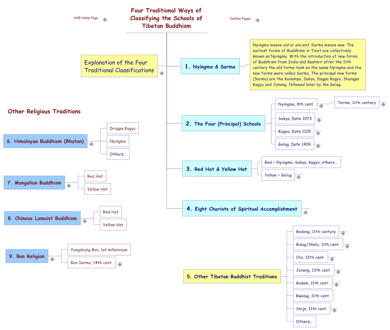 the four distinct school of thought in buddhism Being the fourth part of the 'four noble truths of buddha', the eightfold path   enlightenment according to different schools of thought and related aspects.